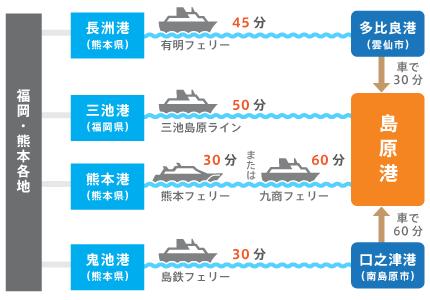 船で島原市に行く場合の経路と所要時間